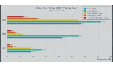Xbox 360 taux de panne.