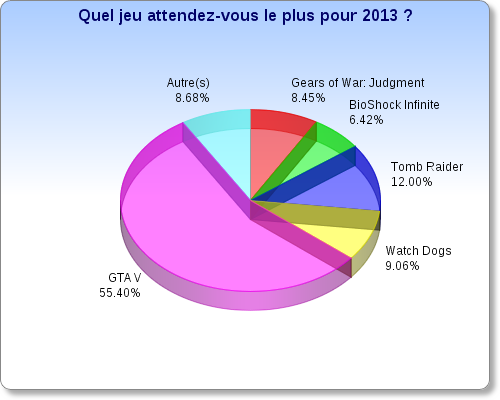 sondage -35-graphique