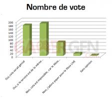 sondage 22 graphiqe