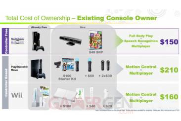 500x_custom_1279642607279_kinect_pricing_existing