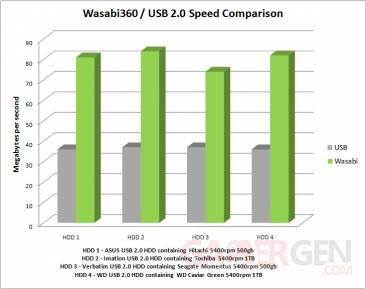 wasabi-speed-vs-usb2.0
