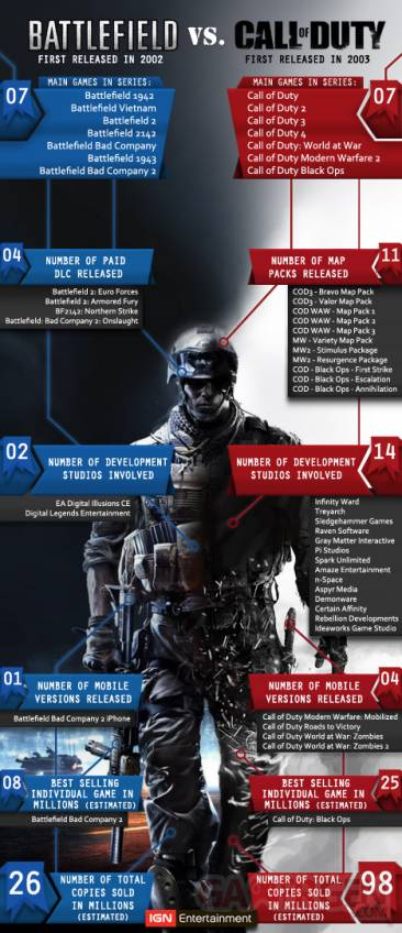 battlefield-vs-call-of-duty-by-the-numbers-20110805013903365