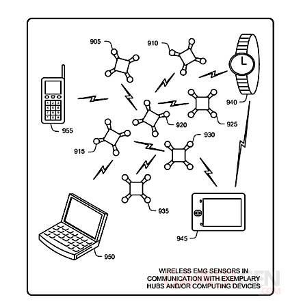 Microsoft Brevet appareils électromyogramme 2