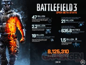 Battlefield 3 20111018bf3_stats