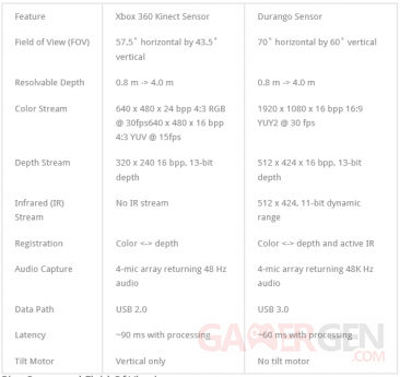 kinect 2 specs
