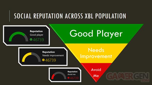Reputation sociale xbox live graphique image 4-7-2013