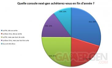 resultats graphique sondage 43 quelles consoles achetez vous en fin d'année 2013