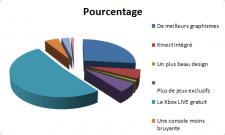 sondage 20 Camembert1Pourcentage