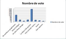 sondage 20 Nombre de vote