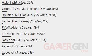 sondage E3 2012 edev
