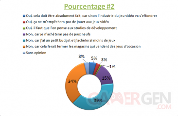 SONDAGE XboxGen #27 Pourcentage 2