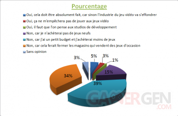 SONDAGE XboxGen #27 Pourcentage