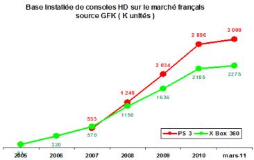 ventes consoles 2010
